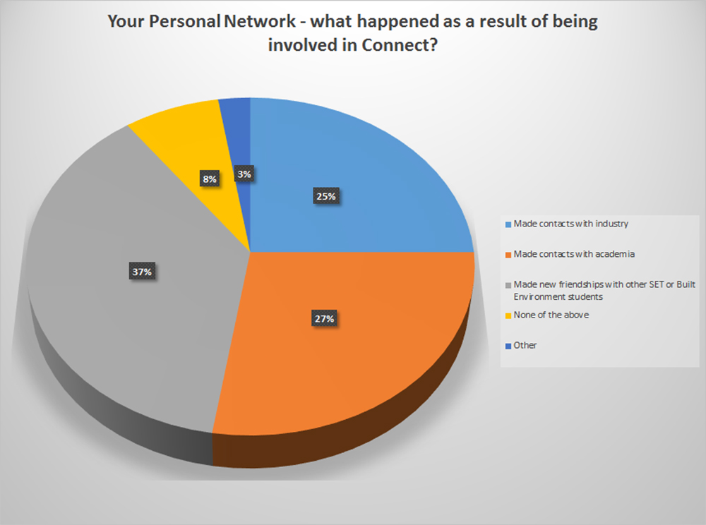 Your Personal Network - what happened as a result of being involved in Connect?